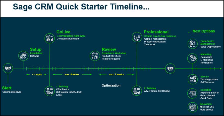 Quick Start Timeline