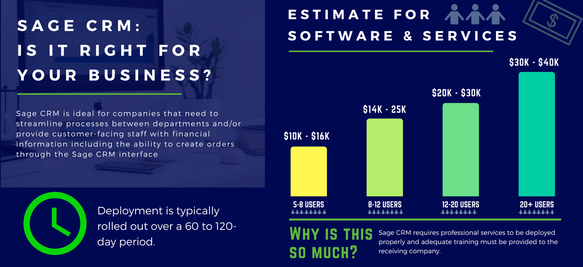 cost for sage crm